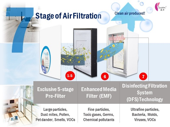 ColumbusAire 7 stages filtration EN