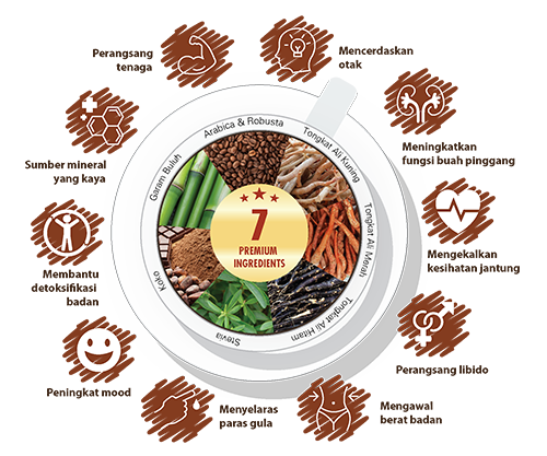 Sama Koffee Ingredients BM